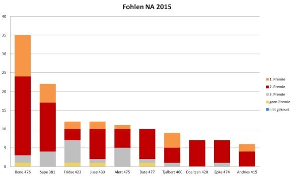 fohlen-2015-nordamerika