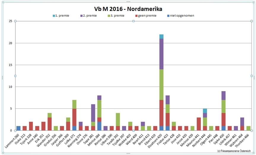 vb-m-2016-nordamerika