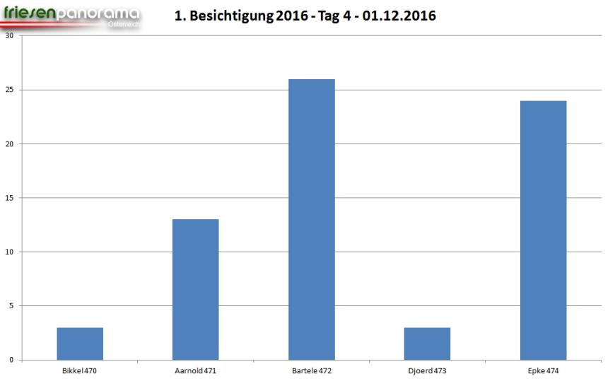 grafik-1e-bes-tag-4