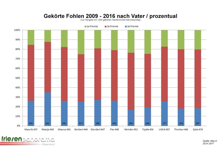gekorte-fohlen-stand-01-2017-prozentual
