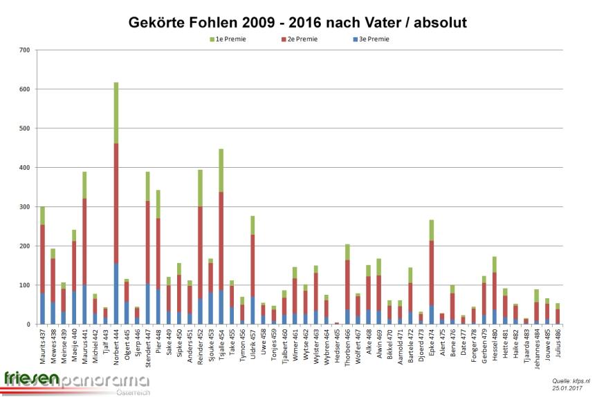 gekorte-fohlen-stand-01-2017
