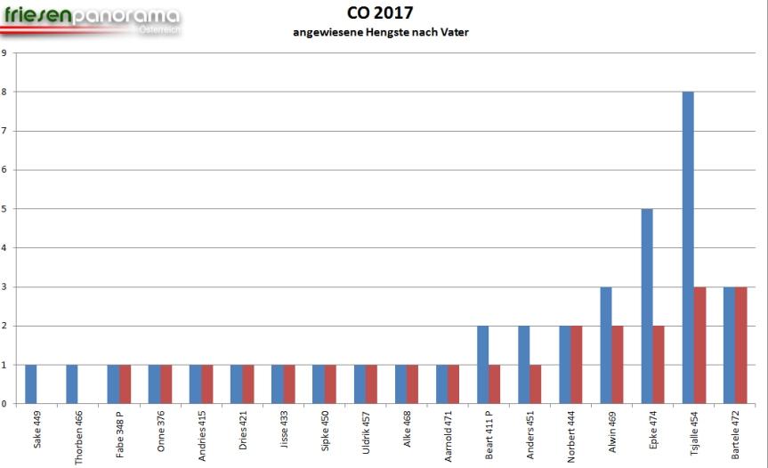 grafik-co-2017