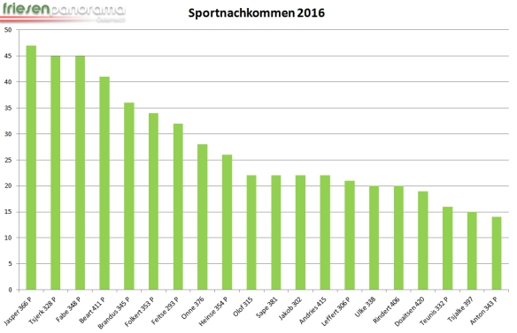 sportnachkommen-2017