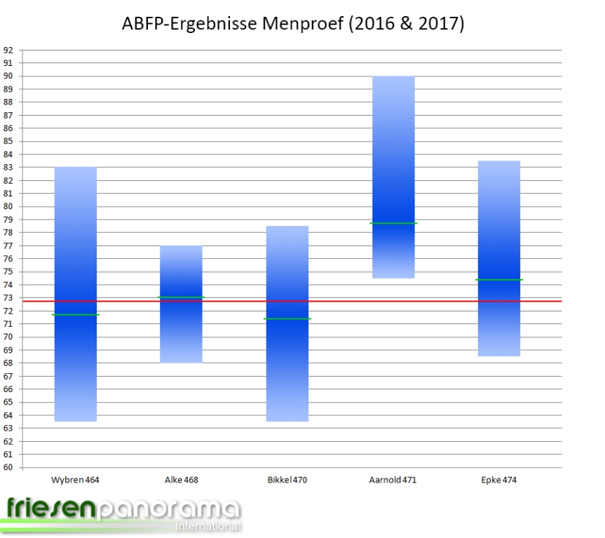 ABFP 2017 - Stand 26-04-2017 Menproef