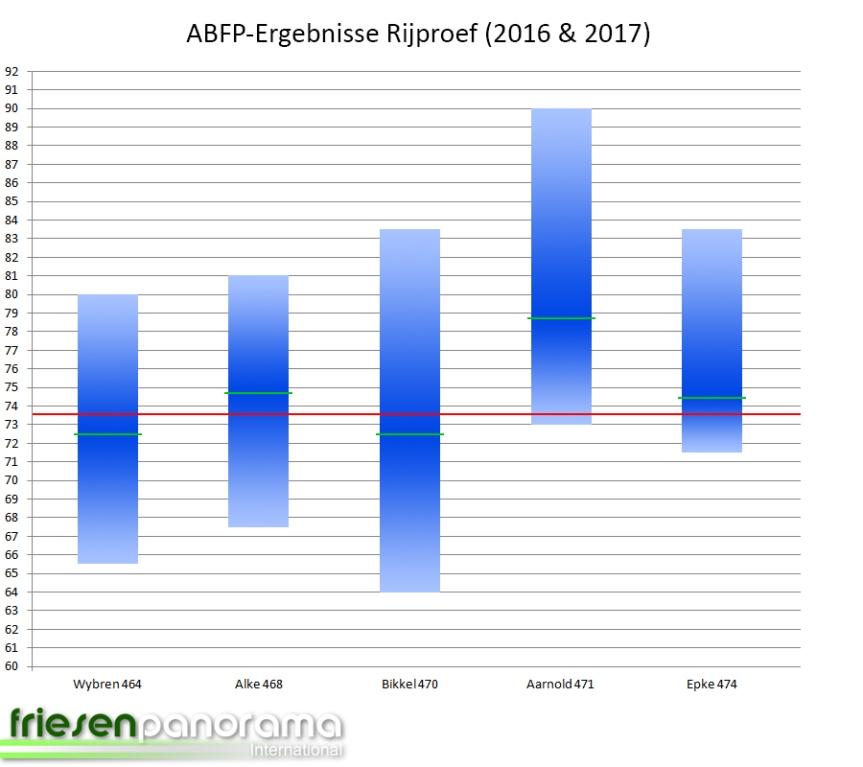 ABFP 2017 - Stand 26-04-2017 Rijproef