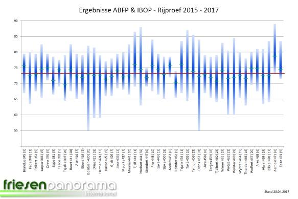 ABFP - IBOP - 2017 Rij