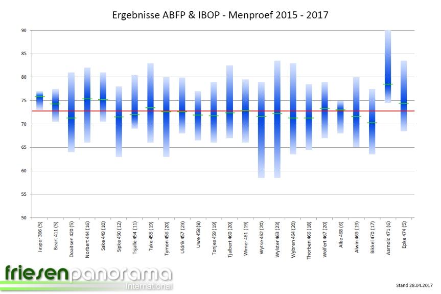 ABFP - IBOP - 2017