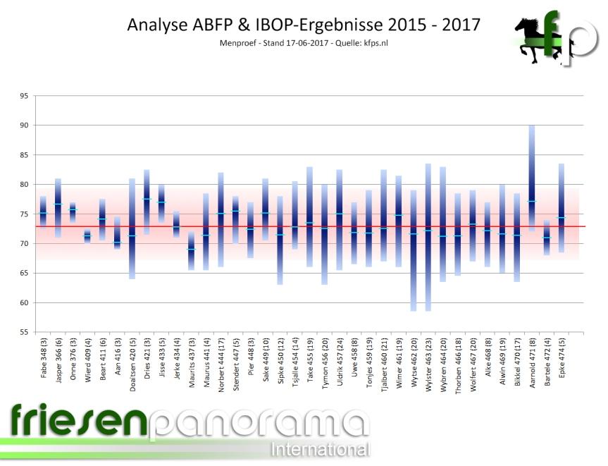 ABFP - IBOP Gesamt Men 2015 - 2017 - Stand 17-06-2017