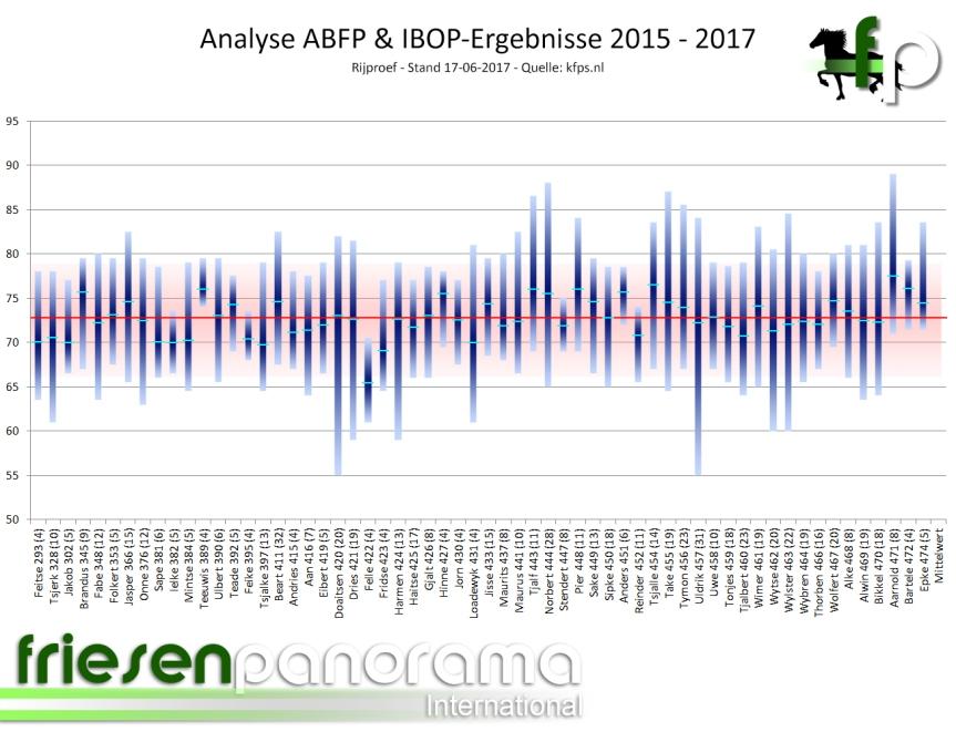 ABFP - IBOP Gesamt Rij 2015 - 2017 - Stand 17-06-2017