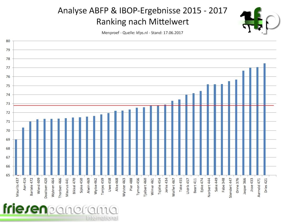 ABFP - IBOP Gesamtranking Men 2015 - 2017 - Stand 17-06-2017