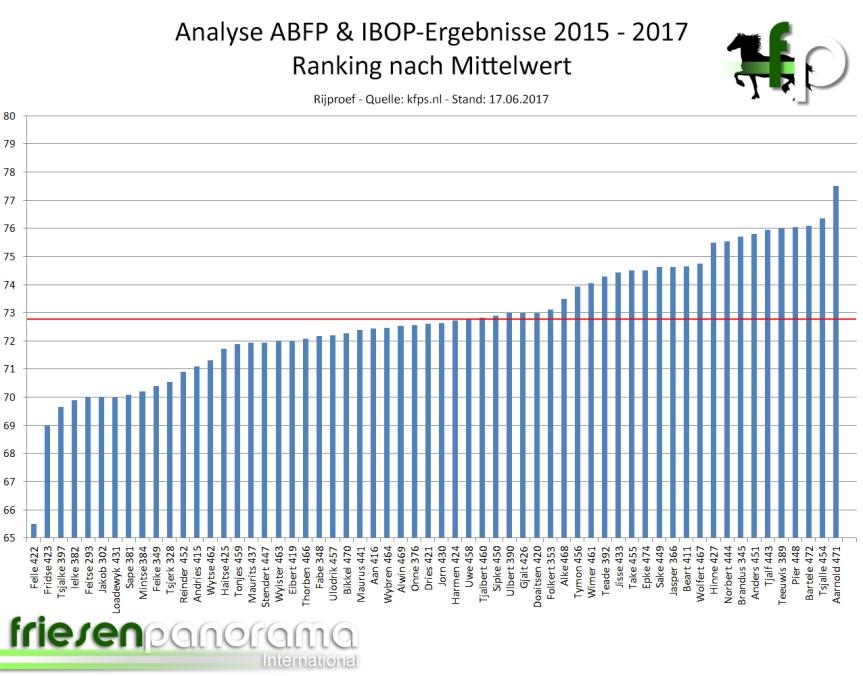 ABFP - IBOP Gesamtranking Rij 2015 - 2017 - Stand 17-06-2017