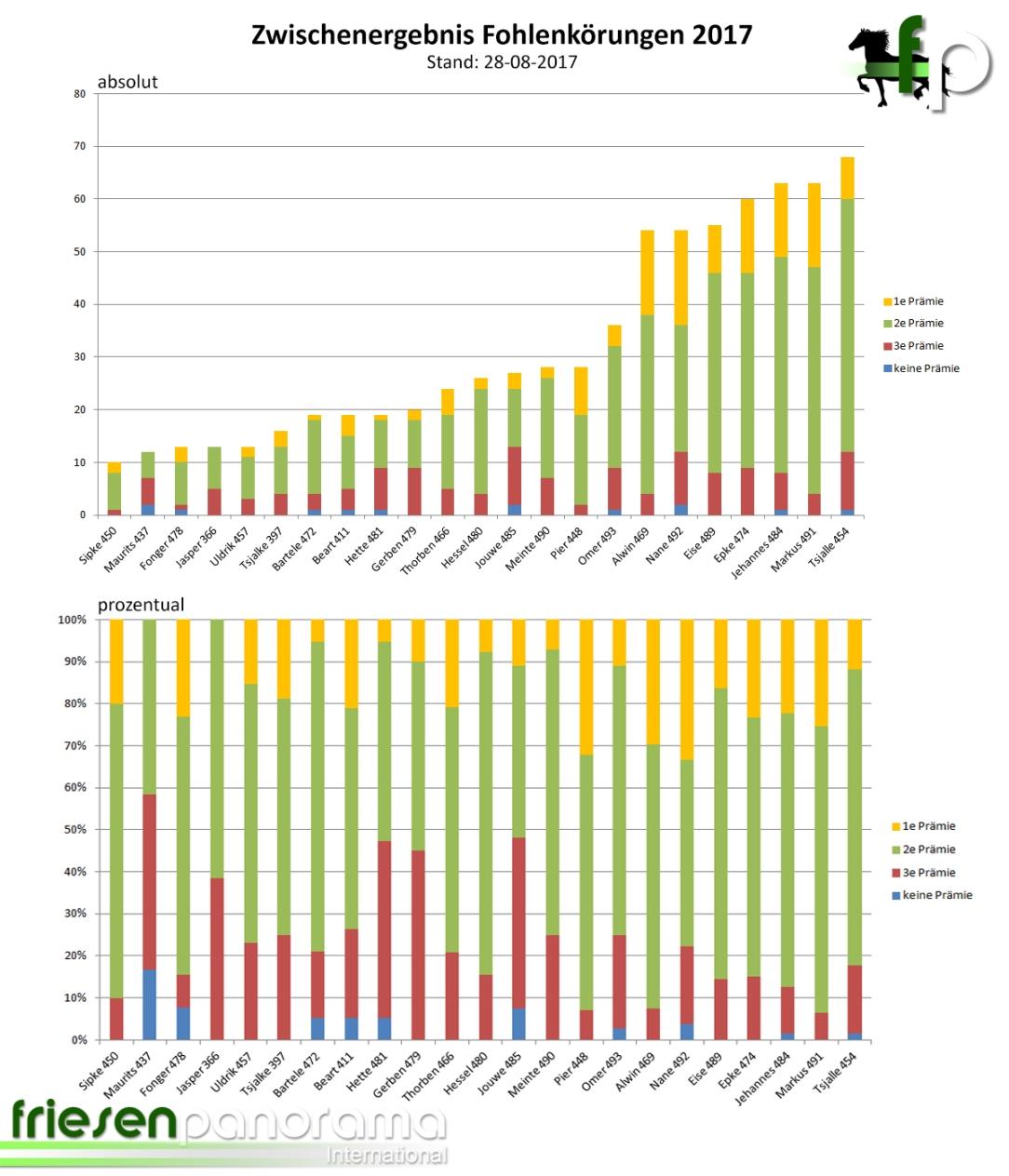 Zwischenstand Fohlenprämien 2017 Top Anzahl - 28-08