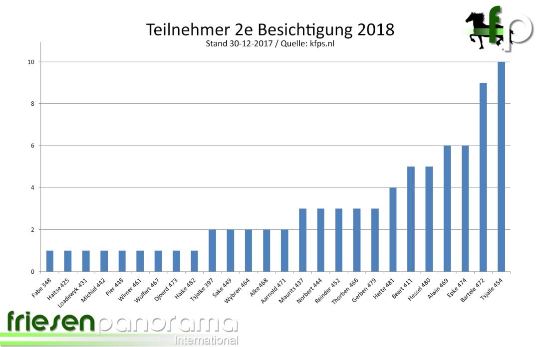 2e Besichtigung 2018 - zugelassene total2