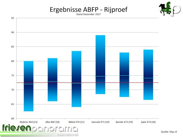 ABFP 2017 - Stand Dezember Rij