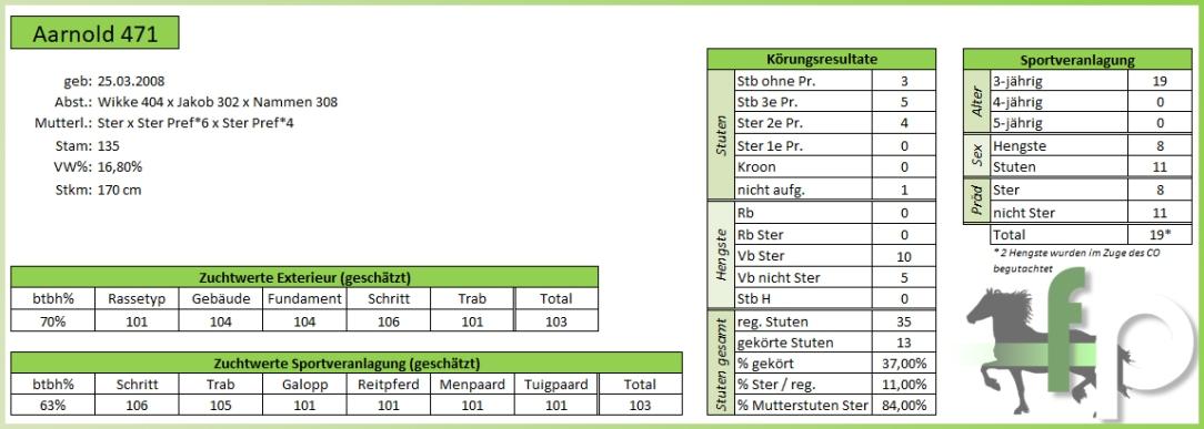 Nakomelingen Aarnold 471 - 2