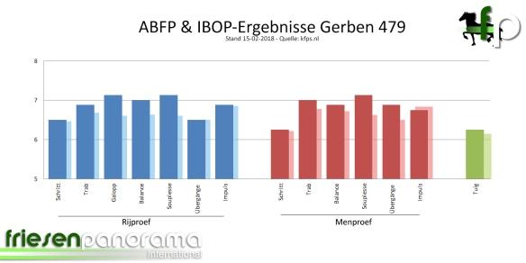 ABFP - IBOP Gesamt Gerben 479 - Stand 15-02-2018