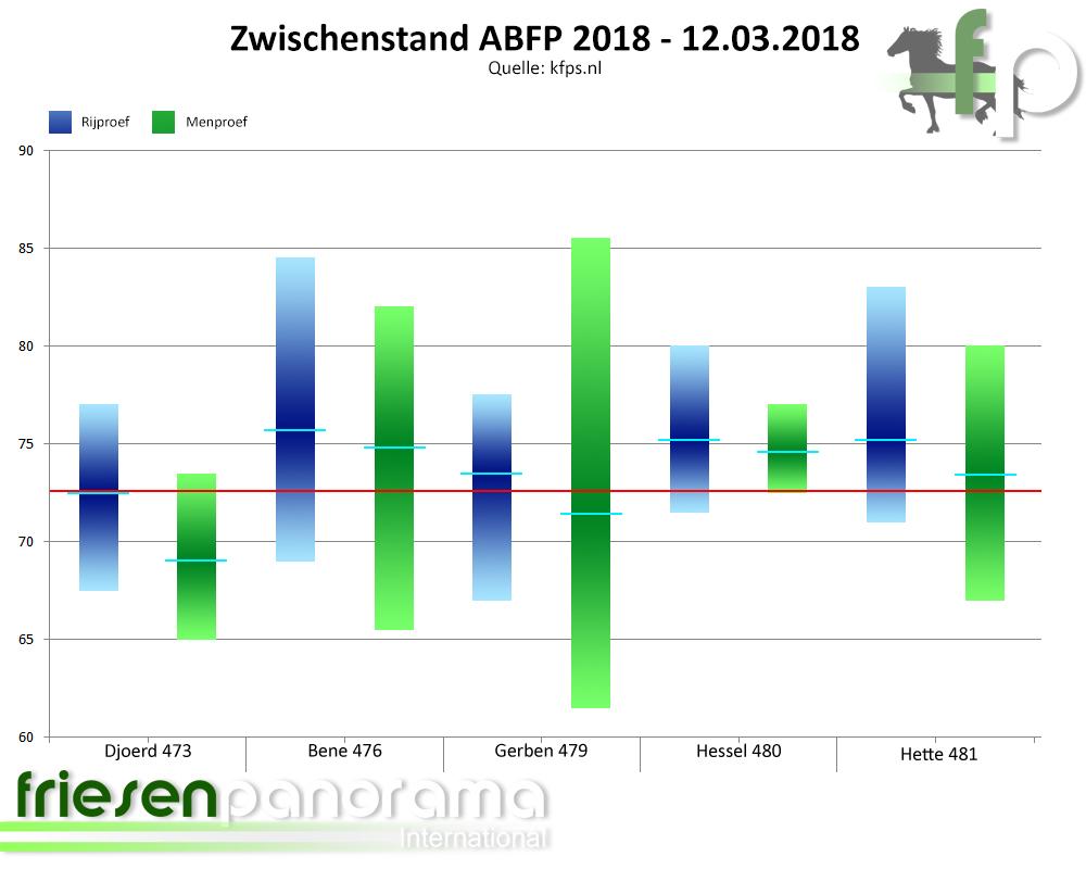 Zwischenstand ABFP 2018 - 12-03-2018