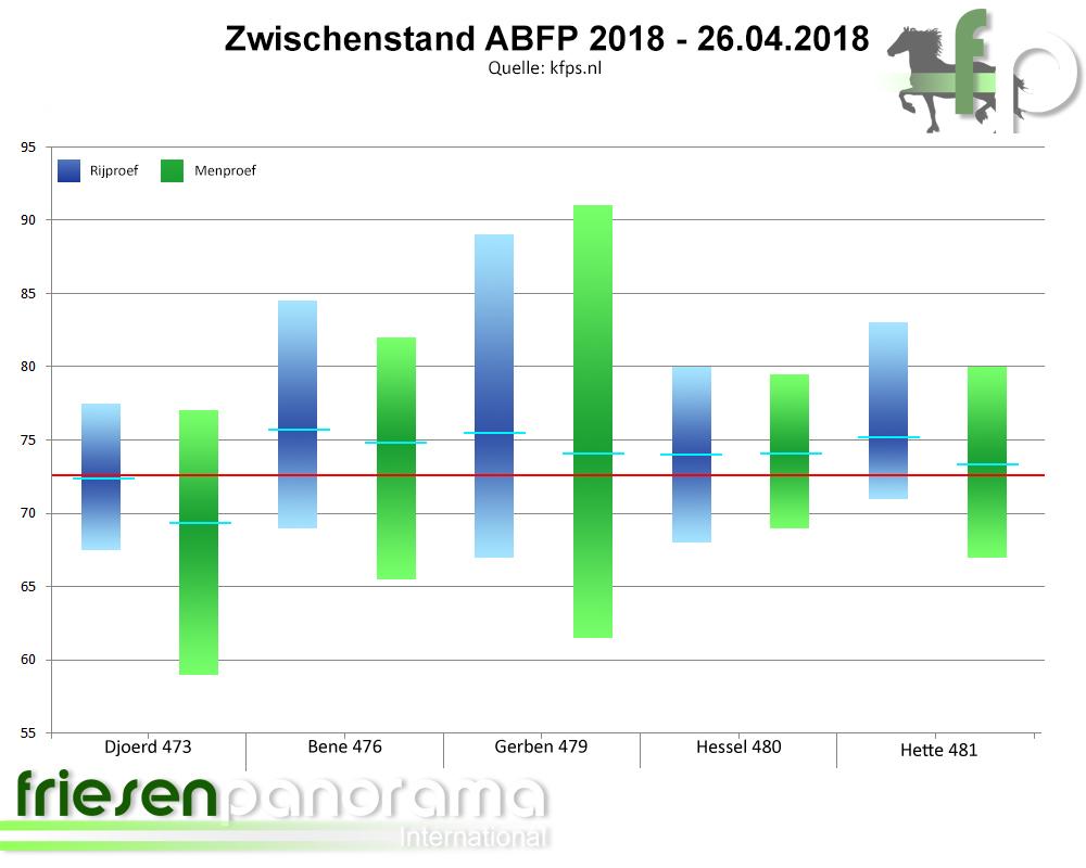 Zwischenstand ABFP 2018 - 26-04-2018