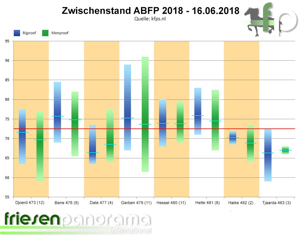 Zwischenstand ABFP 2018 - 16-06-2018