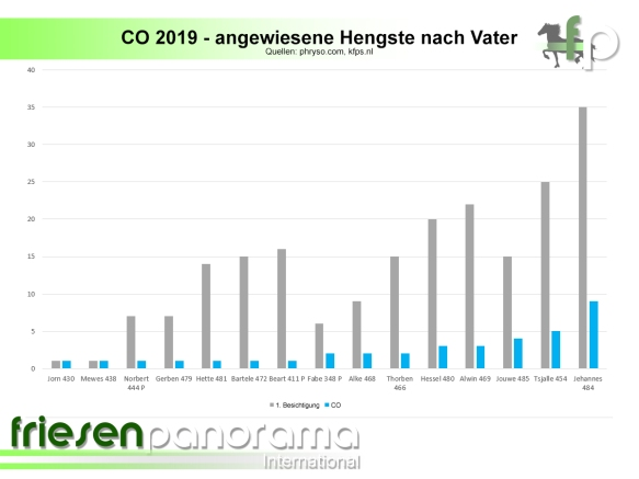 co 2019 - angewiesene hengste