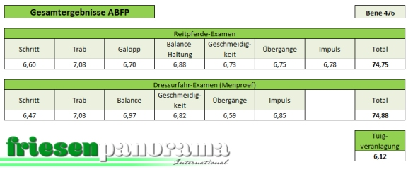 ABFP Nakomelingenonderzoek Bene 476
