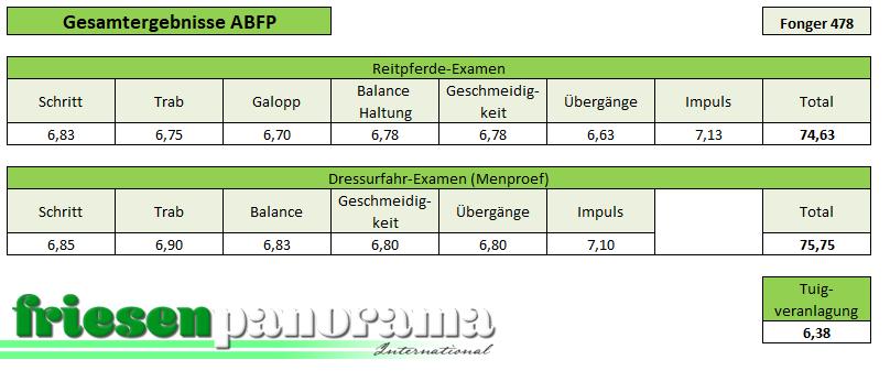 ABFP Nakomelingenonderzoek Fonger 478