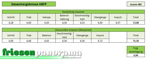 ABFP Nakomelingenonderzoek Jouwe 485
