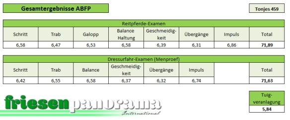 ABFP Nakomelingenonderzoek Tonjes 459