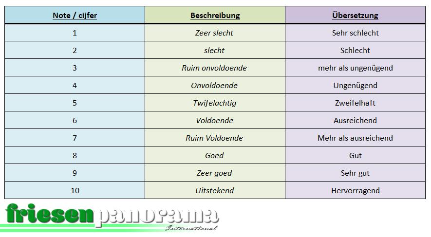 Bewertungssystem NL